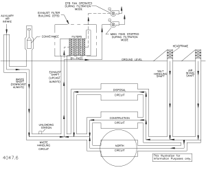 WIPP underground ventilation air flow diagram